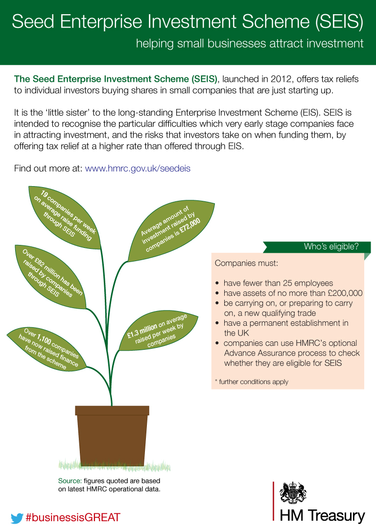 The Seed Enterprise Investment Scheme