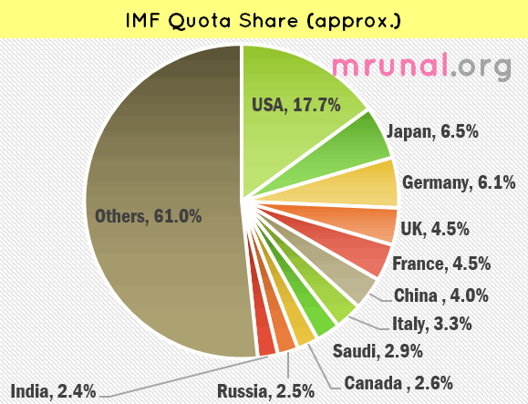 IMF reform Quota Share by countries