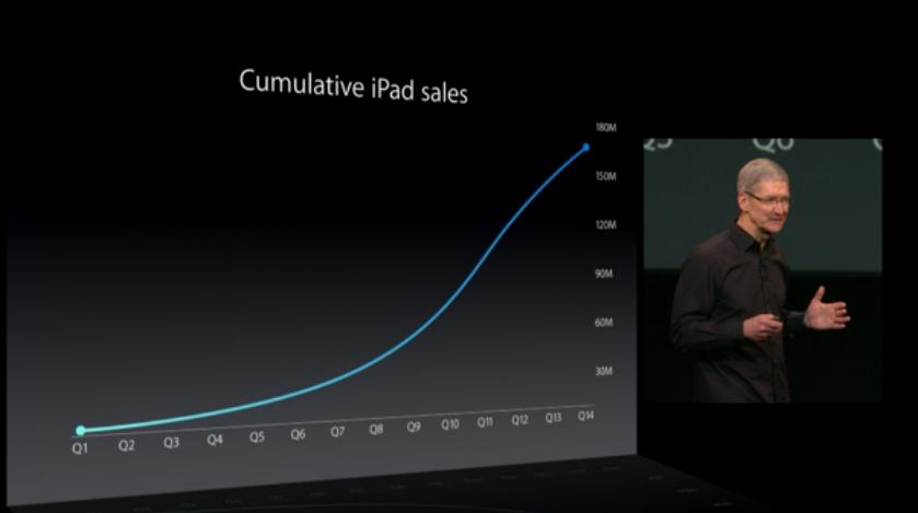 iPad S curve