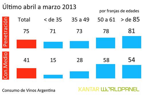 Los vinos sumaron 600 mil hogares en Argentina