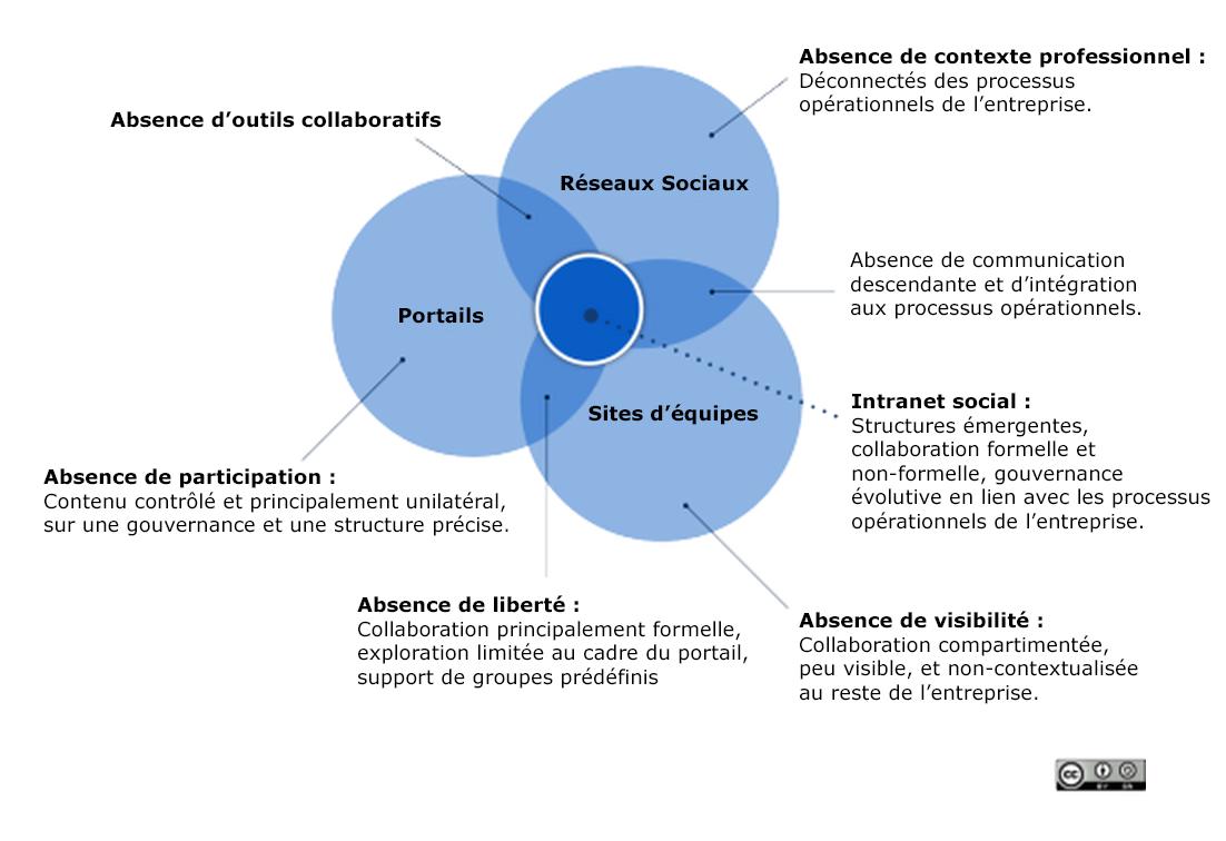Schéma intranet 2.0