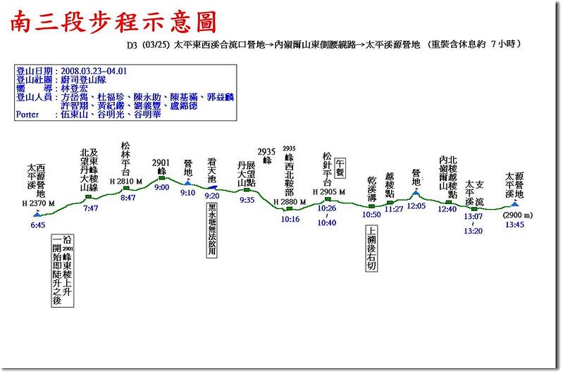 南三段步程示意圖(3)