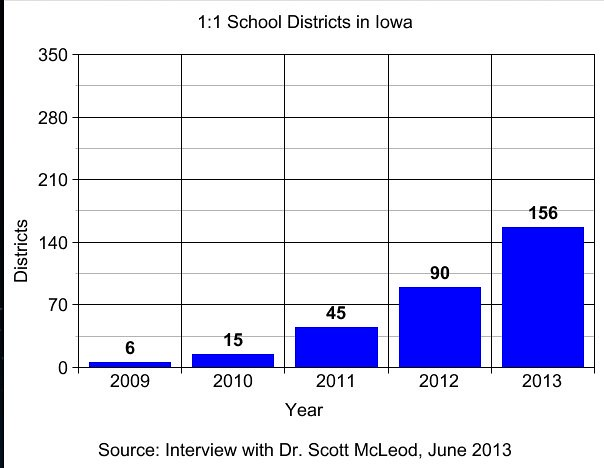 1:1 School Districts in Iowa