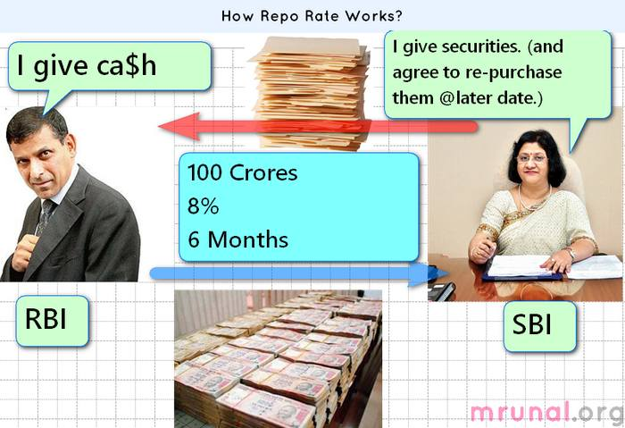 Monetary Policy Tool: How repo rate works?