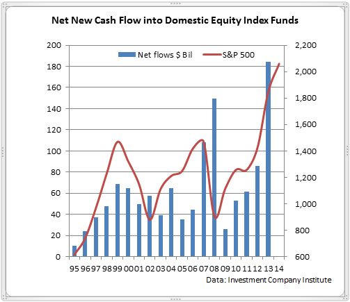 net new cash flow into domestic equity index funds