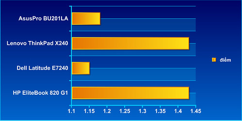 Đánh giá chi tiết AusPro BU201LA - Laptop doanh nhân đa nhu cầu sử dụng - 61651