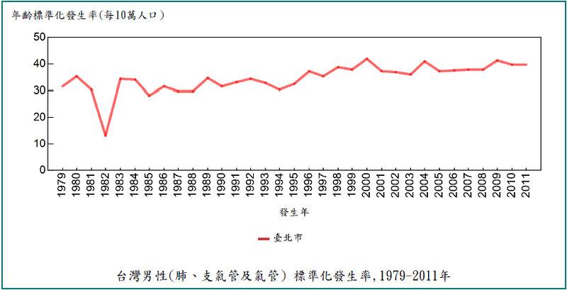 台中市台灣男性肺氣管及支氣管發生率。圖片來源:看守台灣