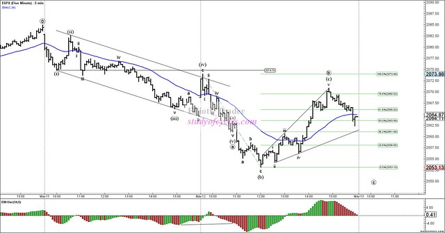 SPX - Five Minute - May-12 1609 PM (5 min)