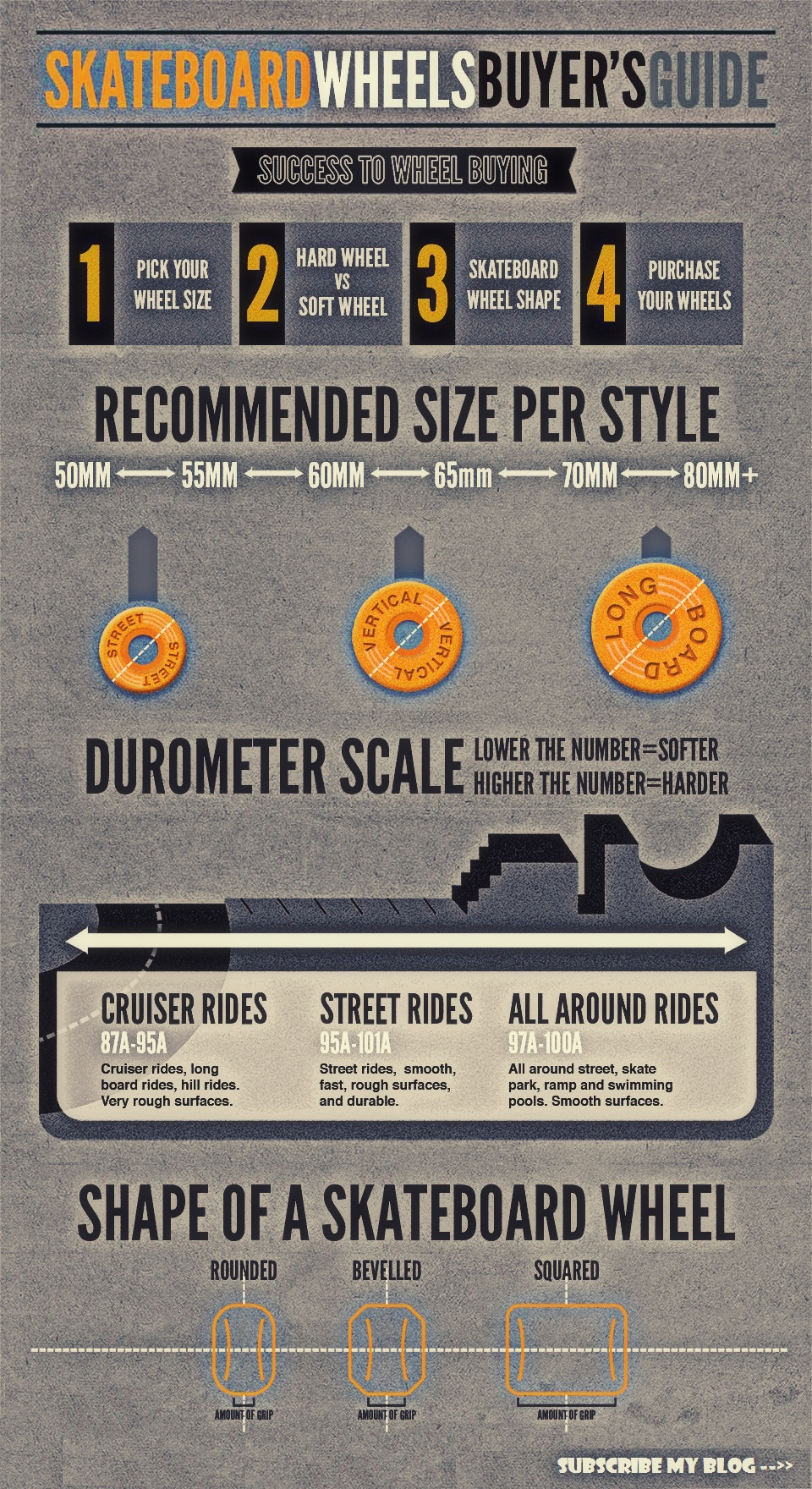 Skateboarder's Wheel Guide