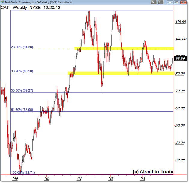 CAT Caterpillar Weekly Chart Fibonacci Retracement Grid Trade Target and Trigger Levels