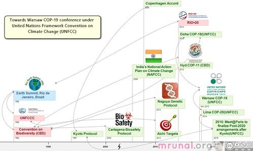 COP-19-UNFCC Warsaw timeline