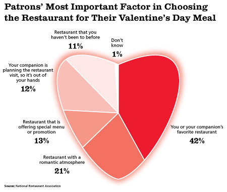 valentine's day survey