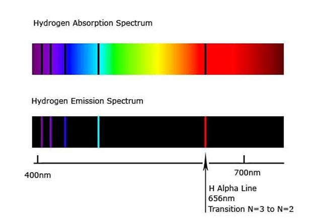 Emission Lines of Stars And Emission Lines in The