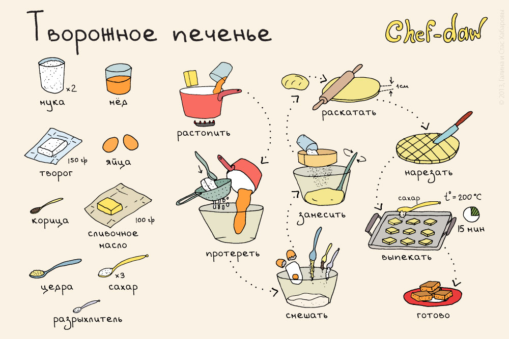 chef_daw_tvorozhnoe_pechenie