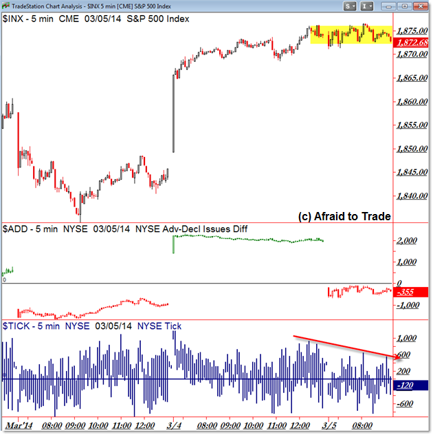 SPX Market Internals S&P 500 SP500 Intraday Internals