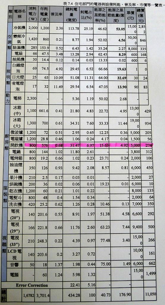 家電用品的耗電一覽表