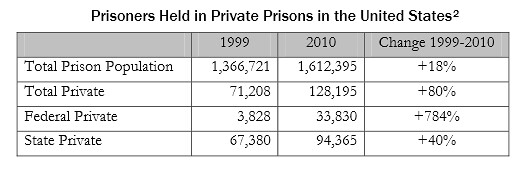 prison the facts may 2014 At yearend 2014, the united states bureau of justice statistics this report includes the number of prison admissions, releases, noncitizen inmates.