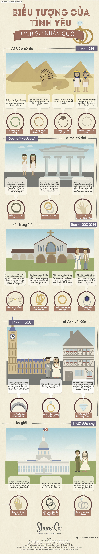 Nhẫn Cưới và Lịch sử của chiếc nhẫn cưới