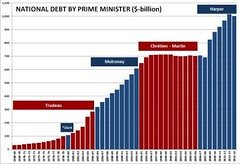National Debt By Prime Minister