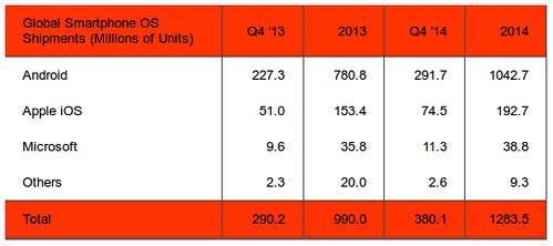 Okostelefon operációs rendszer eladott millió darabszám