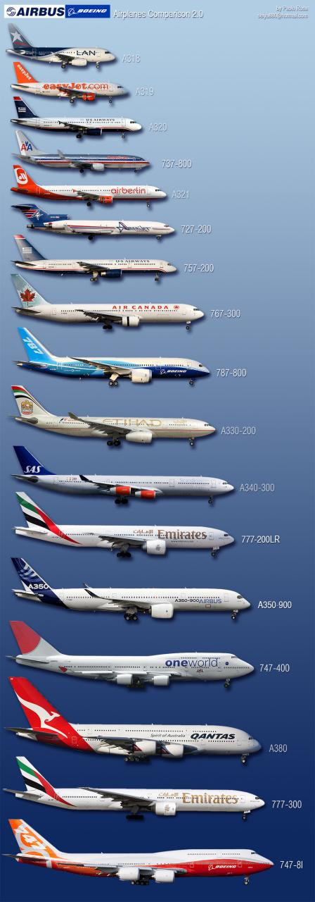airbus and boeing a comparison