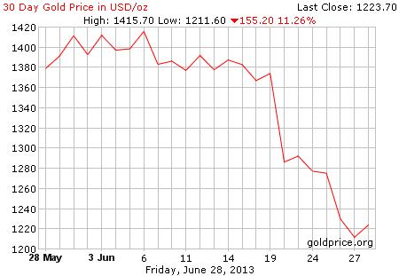 Gambar grafik chart pergerakan harga emas dunia 30 hari terakhir per 28 Juni 2013