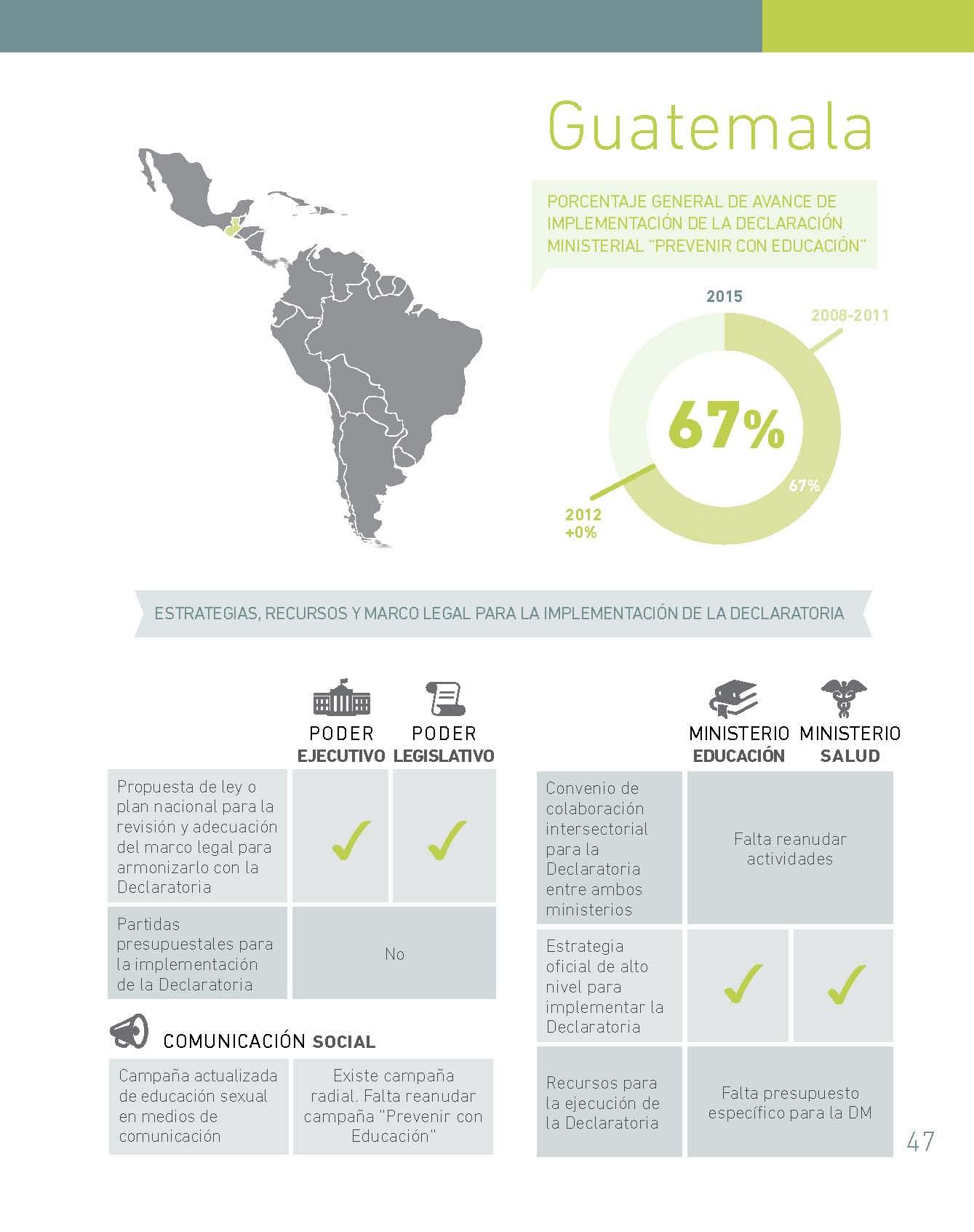 Guatemala | Coalición Mesoamericana