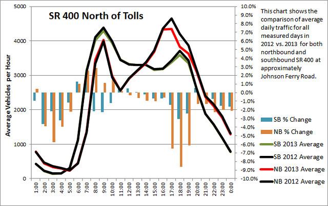 SR 400 North of Tolls Graph