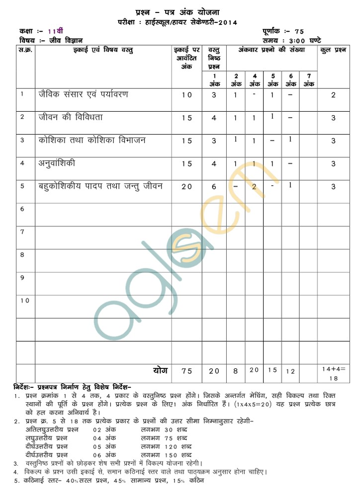 MP Board Blue Print of Class XI Biology Question Paper 2014