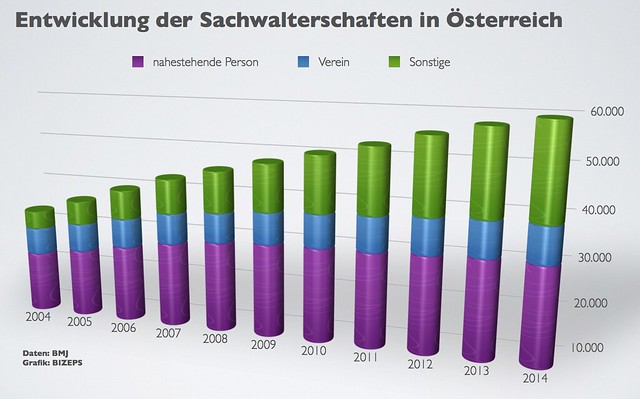 Sachwalterschaften 2004-2014