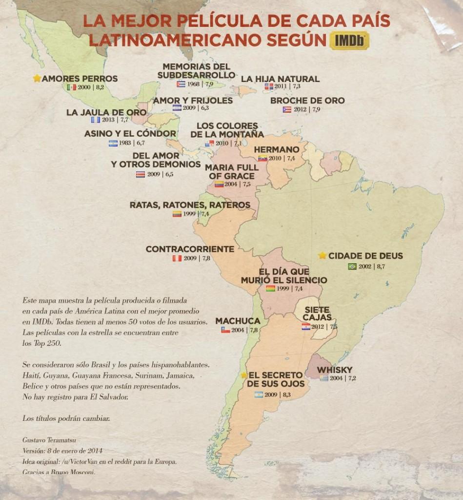 O melhor filme em cada país da America Latina, segundo o IMDb