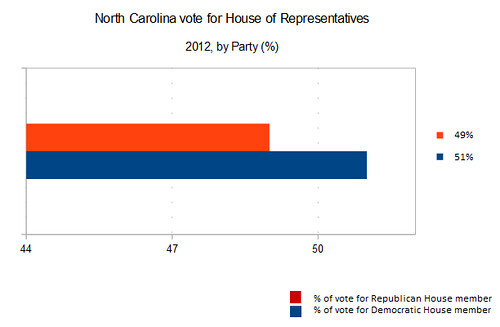 North Carolina party proportion vote for House