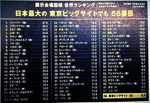 Exhibition Ranking of Japan