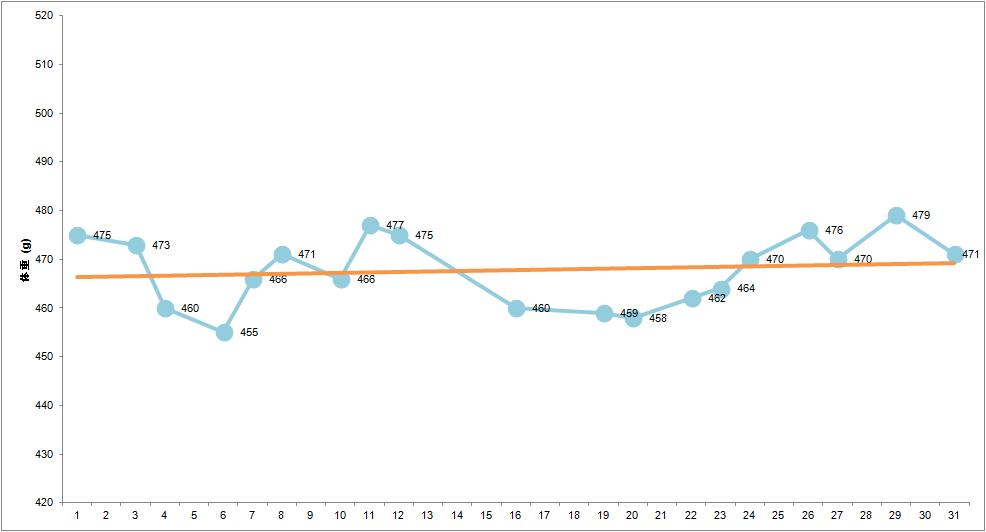 生後8ヶ月の成長記録グラフ