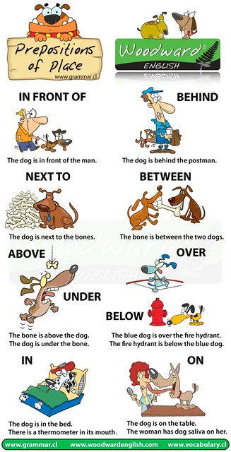Prepositions Of Place Full Screen