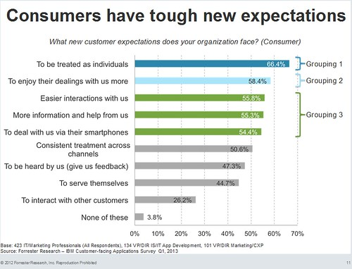 forrester_cust_expectations