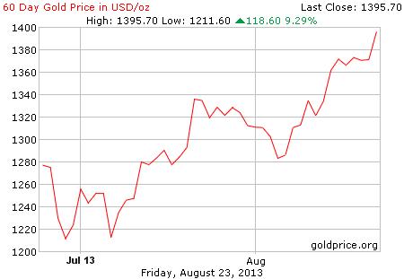 Gambar grafik image pergerakan harga emas 60 hari terakhir per 23 Agustus 2013