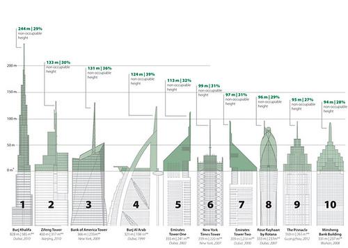 Крупнейшие небоскребы планеты пустуют