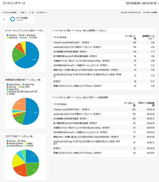 googleAnalytics_report_2_131018