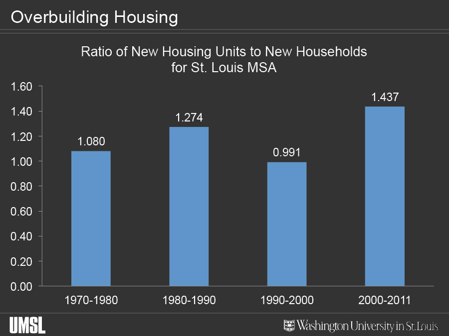 New housing to New household ratio