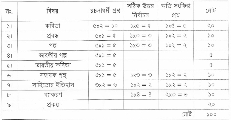 West Bengal Board Marking Scheme for Class 11 - Santali