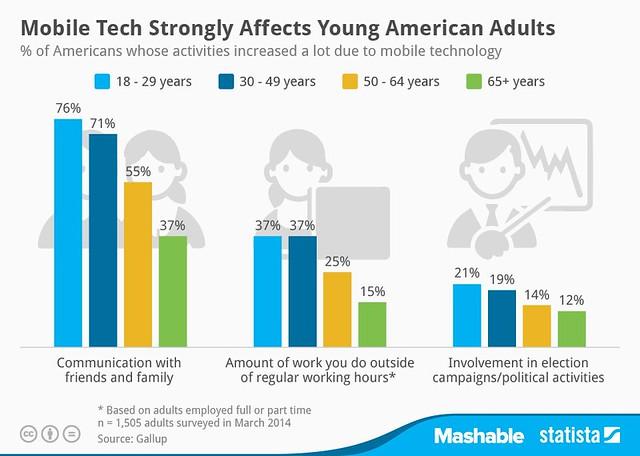 Мобильные увеличивают время выполнения работы