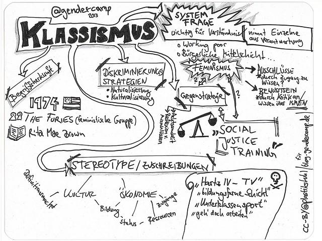Sketchnotes zur Klassismus-Session auf dem #GenderCamp 2013