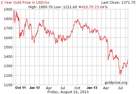 Gambar image grafik pergerakan harga emas 2 tahun terakhir per 16 Agustus 2013