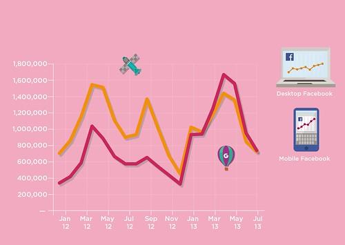 Facebook mobile has overtaken Facebook desktop