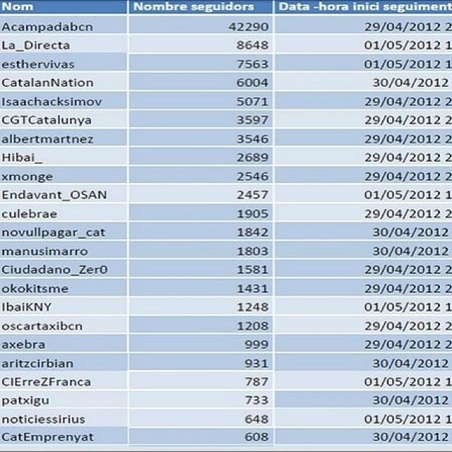 @CGTCatalunya: detall monitoritzacio perfils twitter per part de CESICAT(CNI Català) http://t.co/B54R9kC4YR Arxius: http://t.co/CoFHBz1qyk #tiacatalana
