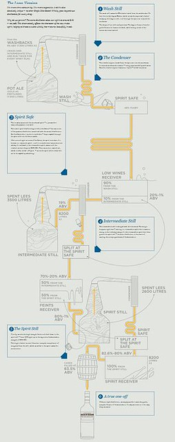 triple distillation