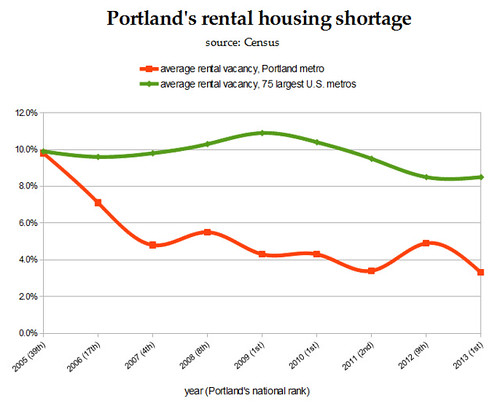 portland rental housing shortage chart