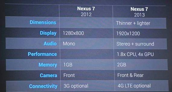 Что нового Nexus 7