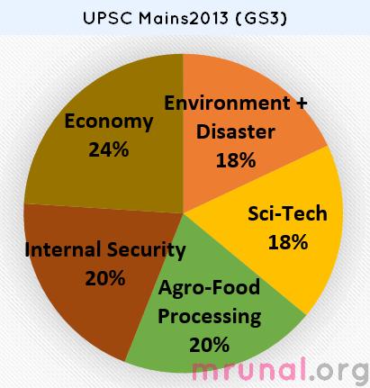 UPSC-Mains-General-Studies-GS-Paper3